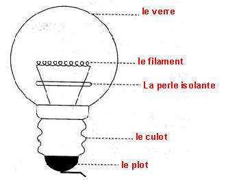 L 39 ampoule lectrique - Qu est ce qu une lampe a incandescence ...